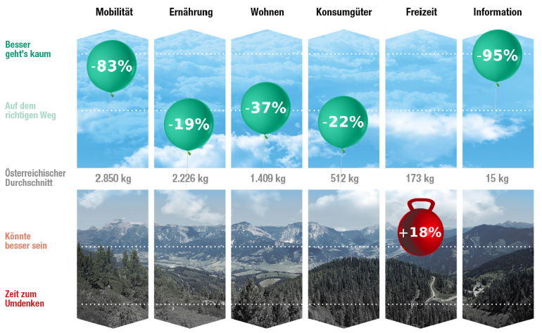 Die Detailauswertung meiner CO2-Bilanz beim Lifestyle-Check (Bild: www.lifestylecheck.at)